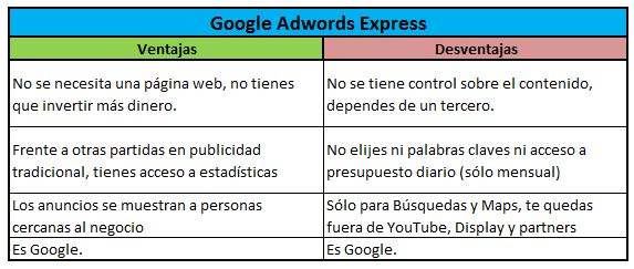 Tabla Google AdWords Express