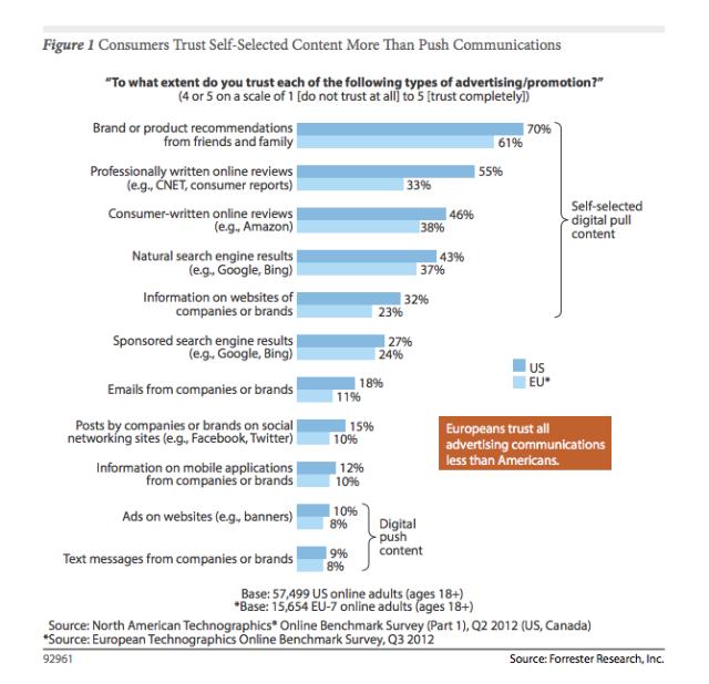 Solo el 10% de los consumidores europeos confian en las marcas en social media | Trabajo en una Fábrica