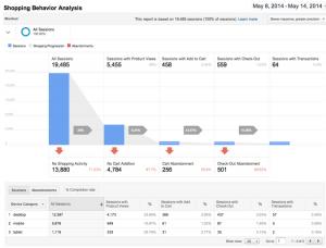 Shopping Behavior Analysis