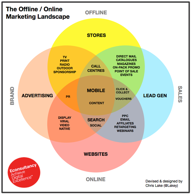 Offline and online marketing landscape